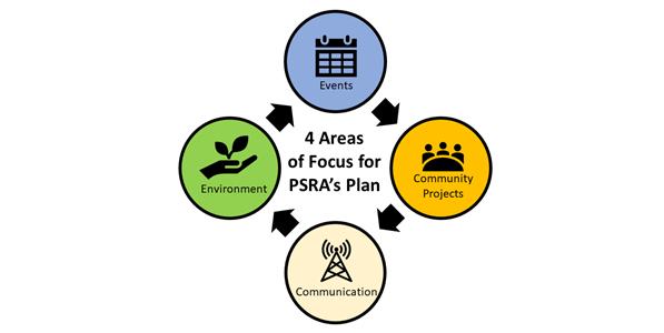 Rural Support Networks in Response to Coronavirus